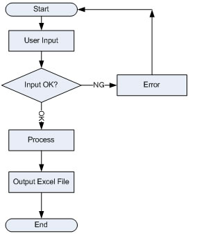 Flowchart to Download Data from MCF using Plugin developed by Fidel