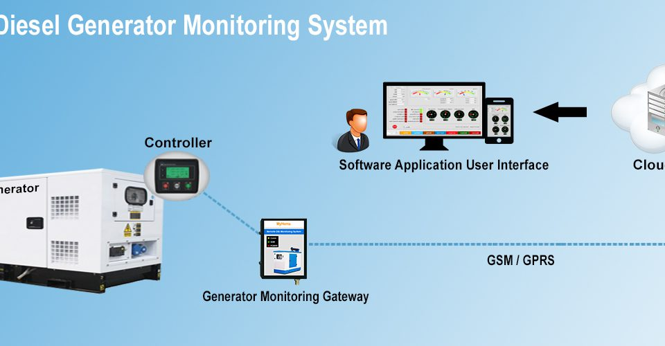 Remote Monitoring in IoT