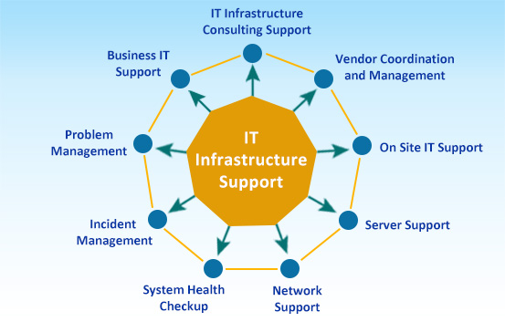 it infrastructure support services for japan and apac