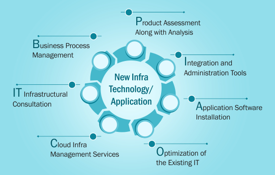 New_Infra_Technology_Application_2